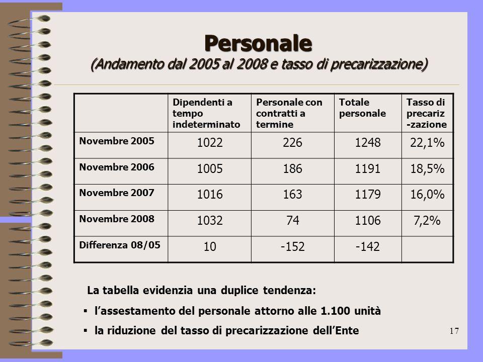 17 Personale (Andamento dal 2005 al 2008 e tasso di precarizzazione) Dipendenti a tempo indeterminato Personale con contratti a termine Totale personale Tasso di precariz -zazione Novembre 2005 1022226124822,1% Novembre 2006 1005186119118,5% Novembre 2007 1016163117916,0% Novembre 2008 10327411067,2% Differenza 08/05 10-152-142 La tabella evidenzia una duplice tendenza: lassestamento del personale attorno alle 1.100 unità la riduzione del tasso di precarizzazione dellEnte