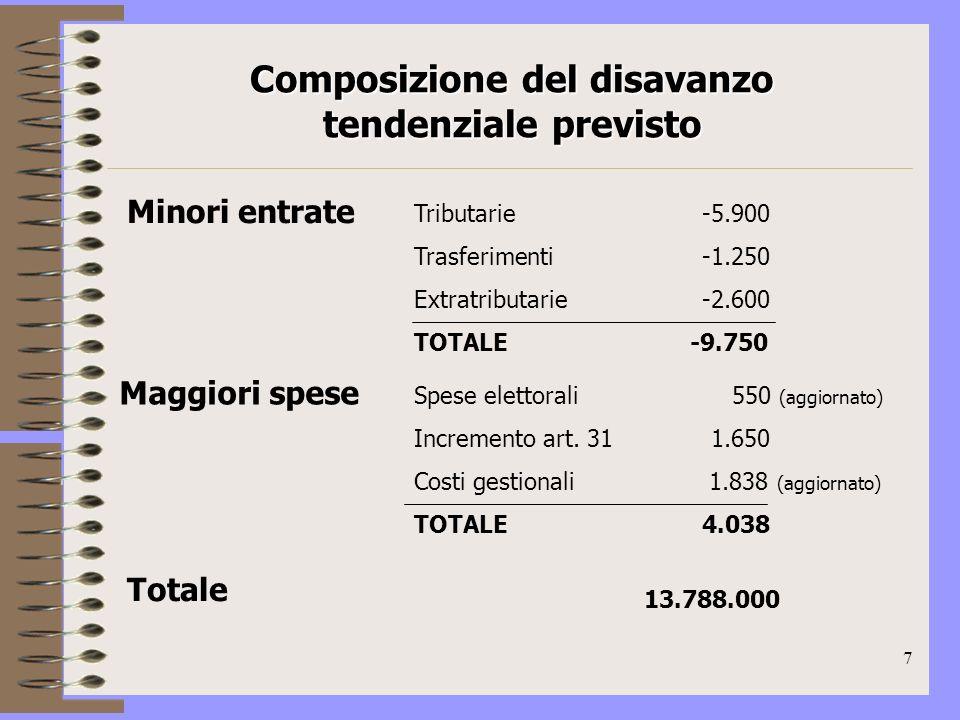 8 La manovra 2009 Il complesso della manovra è dato da: 1.Riduzione di spesa corrente per 12.788.000, pari al 92,75 % del totale della manovra: – Spese di personale e di gestione 7.788.000 –Oneri finanziari (Dexia + andamento tassi) 3.000.000 –Riduzione dellavanzo economico 2.000.000 2.Maggiori entrate da sanzioni 1.000.000 TOTALE MANOVRA 13.788.000