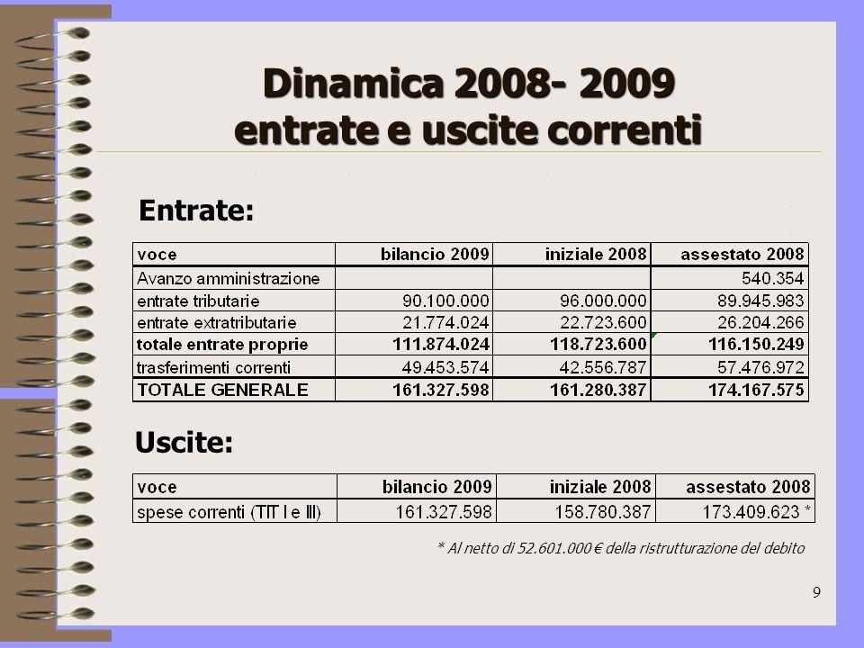 9 Dinamica 2008- 2009 entrate e uscite correnti Entrate: Uscite: * Al netto di 52.601.000 della ristrutturazione del debito