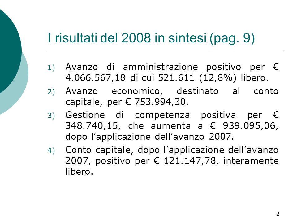 2 I risultati del 2008 in sintesi (pag. 9) 1) Avanzo di amministrazione positivo per 4.066.567,18 di cui 521.611 (12,8%) libero. 2) Avanzo economico,