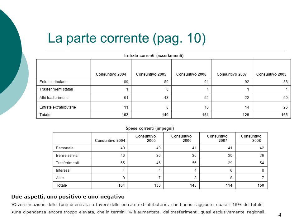 4 La parte corrente (pag. 10) Entrate correnti (accertamenti) Consuntivo 2004Consuntivo 2005Consuntivo 2006Consuntivo 2007Consuntivo 2008 Entrate trib
