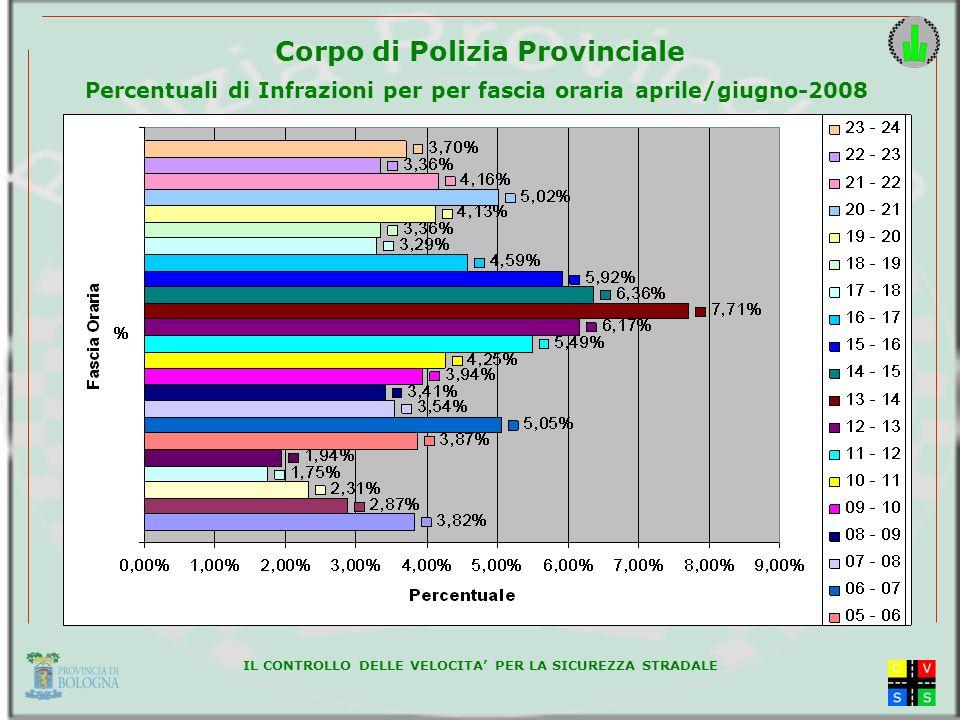 IL CONTROLLO DELLE VELOCITA PER LA SICUREZZA STRADALE Corpo di Polizia Provinciale Percentuali di Infrazioni per per fascia oraria aprile/giugno-2008