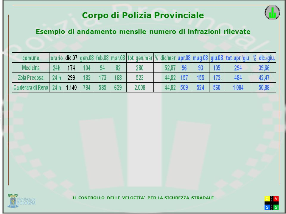 IL CONTROLLO DELLE VELOCITA PER LA SICUREZZA STRADALE Corpo di Polizia Provinciale Esempio di andamento mensile numero di infrazioni rilevate