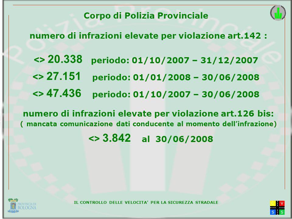 IL CONTROLLO DELLE VELOCITA PER LA SICUREZZA STRADALE Corpo di Polizia Provinciale <> 47.436 periodo: 01/10/2007 – 30/06/2008 <> 27.151 periodo: 01/01/2008 – 30/06/2008 <> 20.338 periodo: 01/10/2007 – 31/12/2007 numero di infrazioni elevate per violazione art.142 : numero di infrazioni elevate per violazione art.126 bis: ( mancata comunicazione dati conducente al momento dellinfrazione) <> 3.842 al 30/06/2008