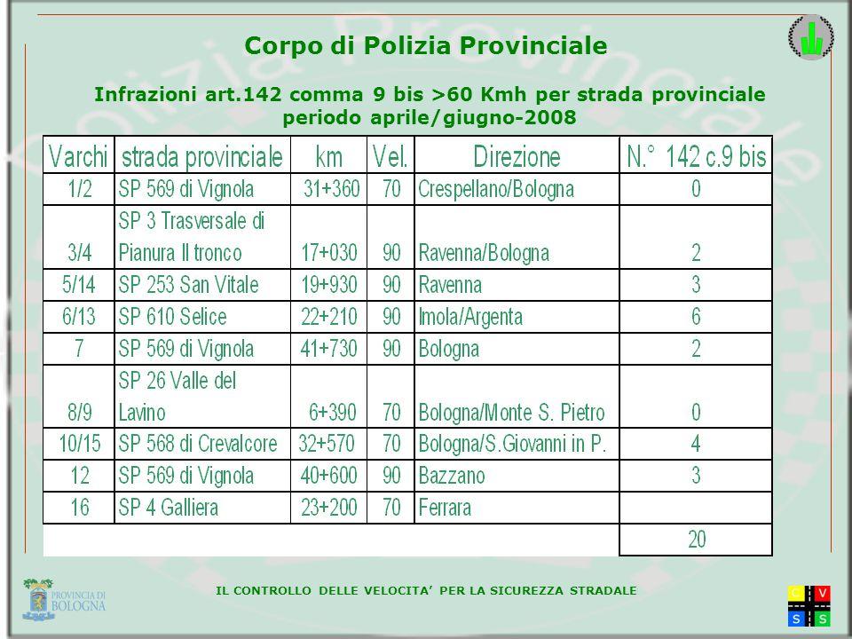 IL CONTROLLO DELLE VELOCITA PER LA SICUREZZA STRADALE Corpo di Polizia Provinciale Infrazioni art.142 comma 9 bis >60 Kmh per strada provinciale periodo aprile/giugno-2008