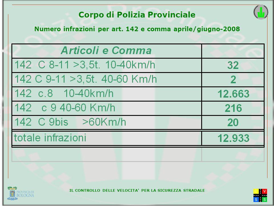 IL CONTROLLO DELLE VELOCITA PER LA SICUREZZA STRADALE Corpo di Polizia Provinciale Numero infrazioni per art.