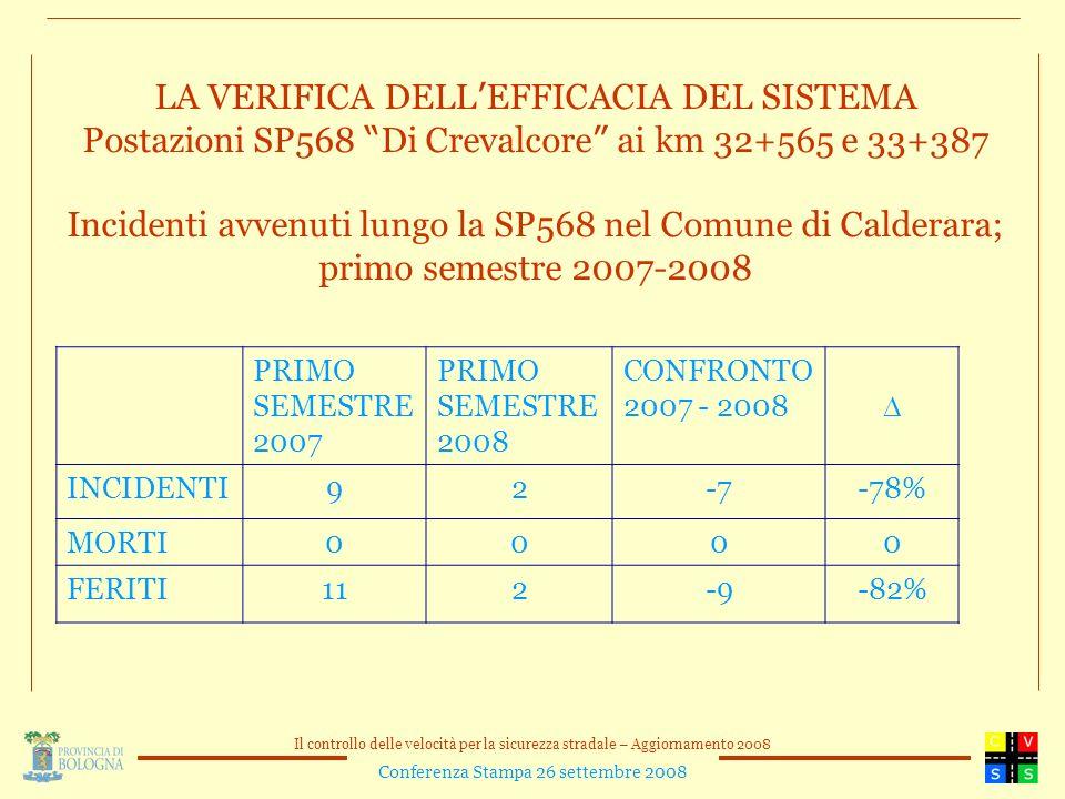 Il controllo delle velocità per la sicurezza stradale – Aggiornamento 2008 Conferenza Stampa 26 settembre 2008 LA VERIFICA DELL EFFICACIA DEL SISTEMA Postazioni SP568 Di Crevalcore ai km 32+565 e 33+387 Incidenti avvenuti lungo la SP568 nel Comune di Calderara; primo semestre 2007-2008 PRIMO SEMESTRE 2007 PRIMO SEMESTRE 2008 CONFRONTO 2007 - 2008 INCIDENTI92-7-78% MORTI0000 FERITI112-9-82%