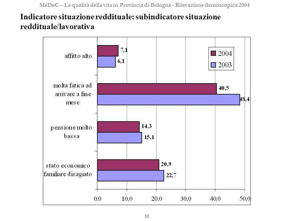 10 MeDeC – La qualità della vita in Provincia di Bologna - Rilevazione demoscopica 2004 Indicatore situazione reddituale: subindicatore situazione reddituale/lavorativa