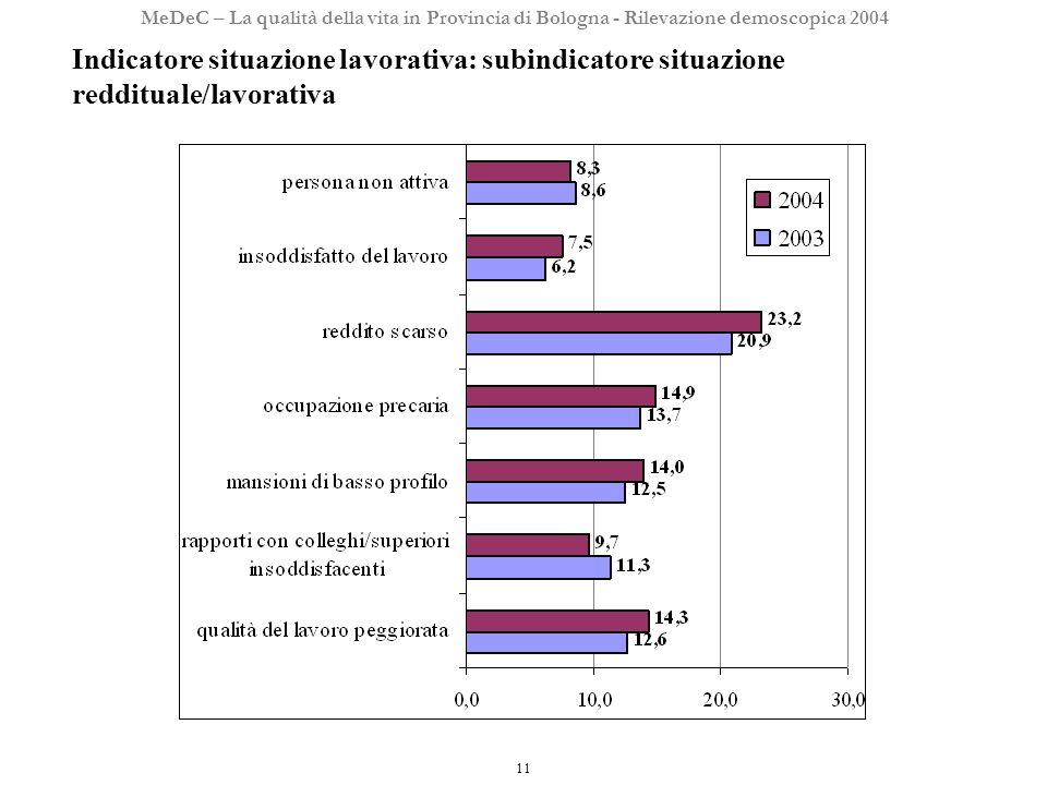 11 MeDeC – La qualità della vita in Provincia di Bologna - Rilevazione demoscopica 2004 Indicatore situazione lavorativa: subindicatore situazione reddituale/lavorativa