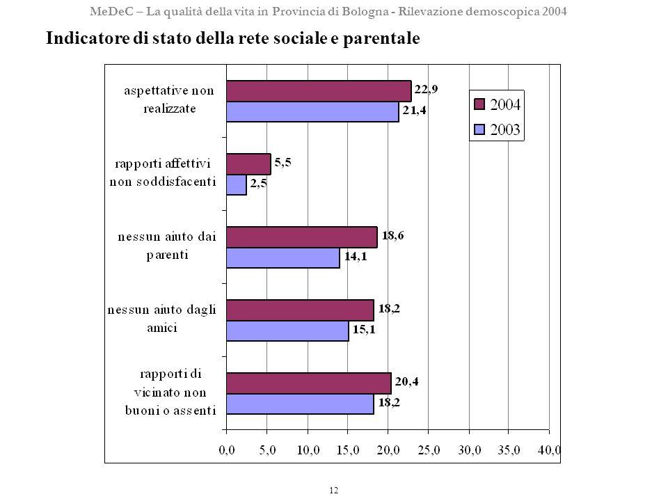12 MeDeC – La qualità della vita in Provincia di Bologna - Rilevazione demoscopica 2004 Indicatore di stato della rete sociale e parentale