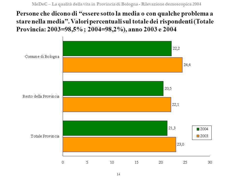 14 MeDeC – La qualità della vita in Provincia di Bologna - Rilevazione demoscopica 2004 Persone che dicono di essere sotto la media o con qualche problema a stare nella media.