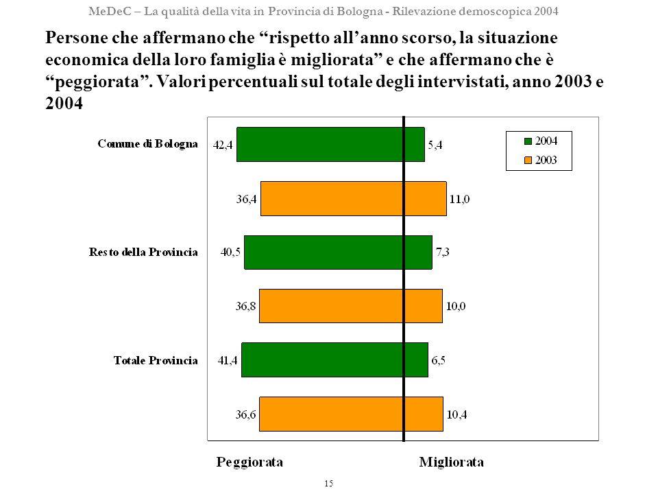 15 MeDeC – La qualità della vita in Provincia di Bologna - Rilevazione demoscopica 2004 Persone che affermano che rispetto allanno scorso, la situazione economica della loro famiglia è migliorata e che affermano che è peggiorata.