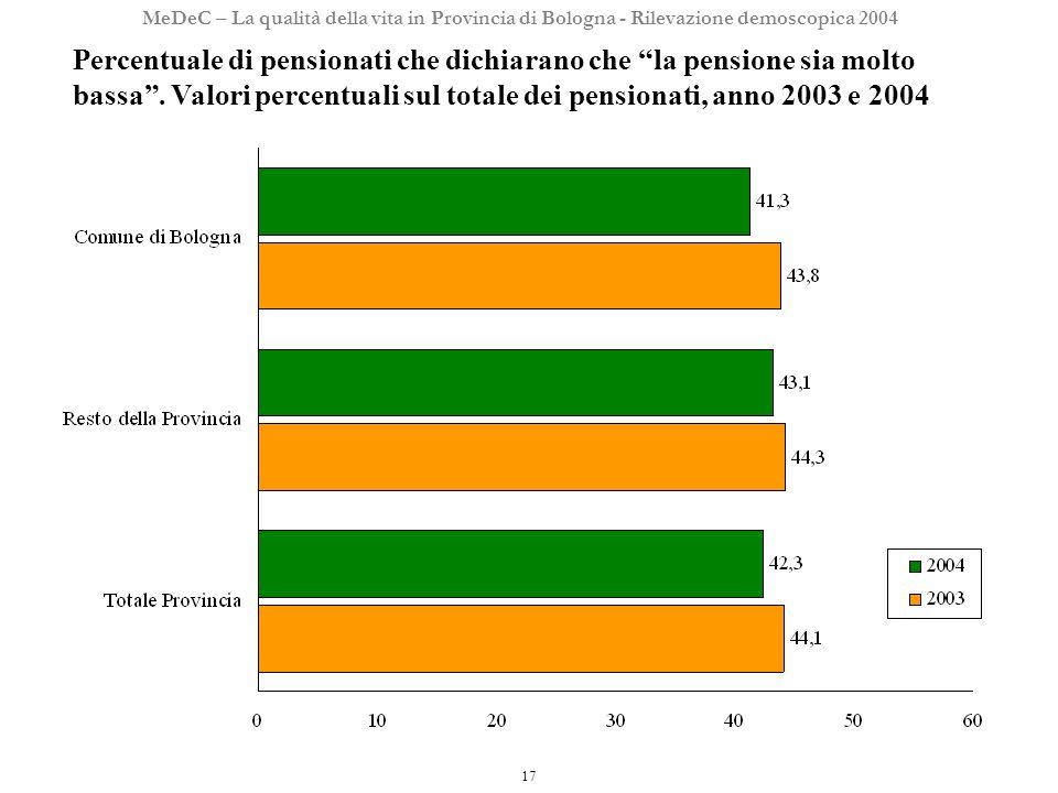 17 MeDeC – La qualità della vita in Provincia di Bologna - Rilevazione demoscopica 2004 Percentuale di pensionati che dichiarano che la pensione sia molto bassa.