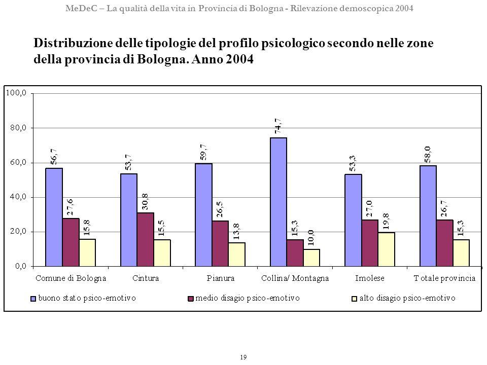 19 MeDeC – La qualità della vita in Provincia di Bologna - Rilevazione demoscopica 2004 Distribuzione delle tipologie del profilo psicologico secondo nelle zone della provincia di Bologna.