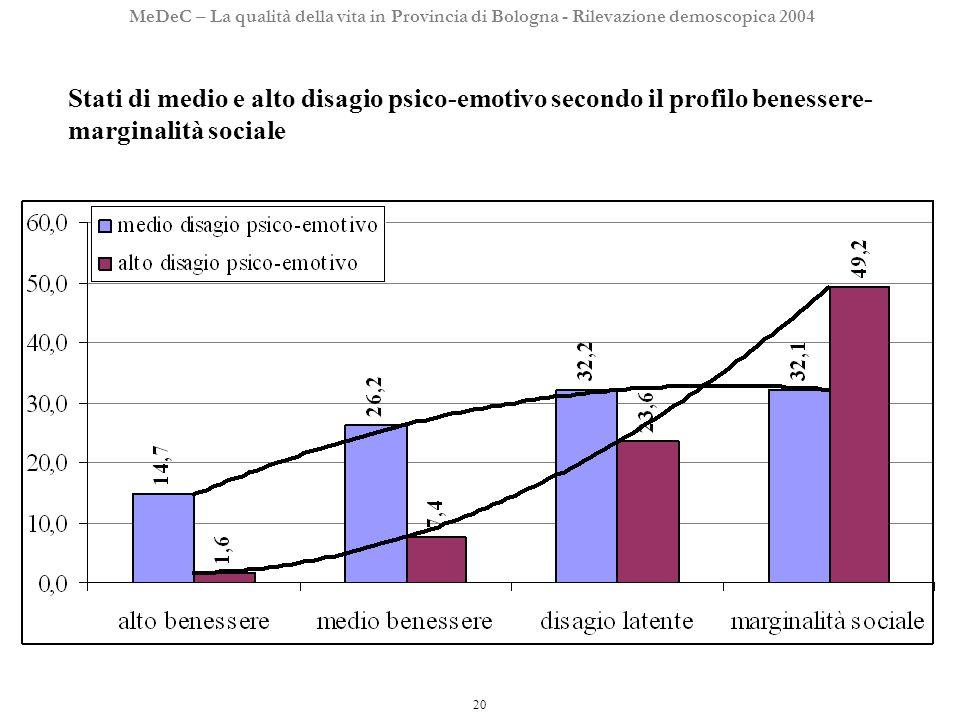 20 MeDeC – La qualità della vita in Provincia di Bologna - Rilevazione demoscopica 2004 Stati di medio e alto disagio psico-emotivo secondo il profilo benessere- marginalità sociale