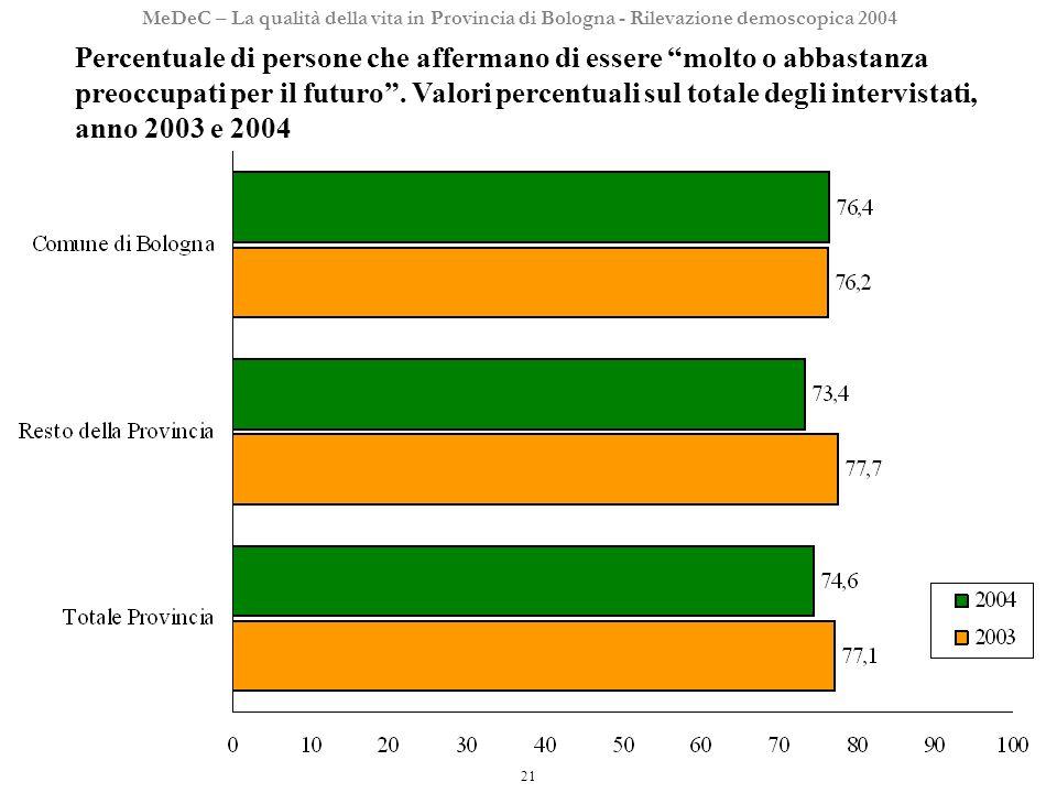 21 MeDeC – La qualità della vita in Provincia di Bologna - Rilevazione demoscopica 2004 Percentuale di persone che affermano di essere molto o abbastanza preoccupati per il futuro.