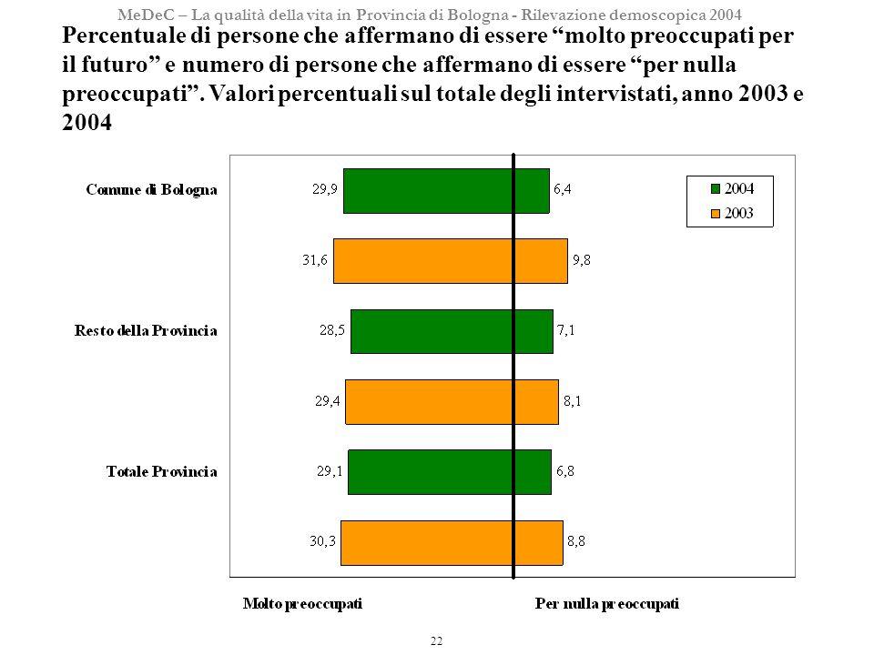 22 MeDeC – La qualità della vita in Provincia di Bologna - Rilevazione demoscopica 2004 Percentuale di persone che affermano di essere molto preoccupati per il futuro e numero di persone che affermano di essere per nulla preoccupati.