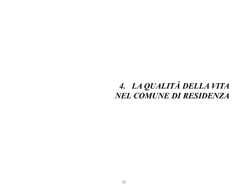 23 4.LA QUALITÀ DELLA VITA NEL COMUNE DI RESIDENZA