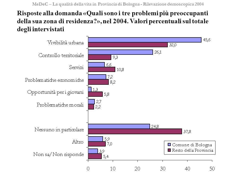 24 MeDeC – La qualità della vita in Provincia di Bologna - Rilevazione demoscopica 2004 Risposte alla domanda «Quali sono i tre problemi più preoccupanti della sua zona di residenza », nel 2004.