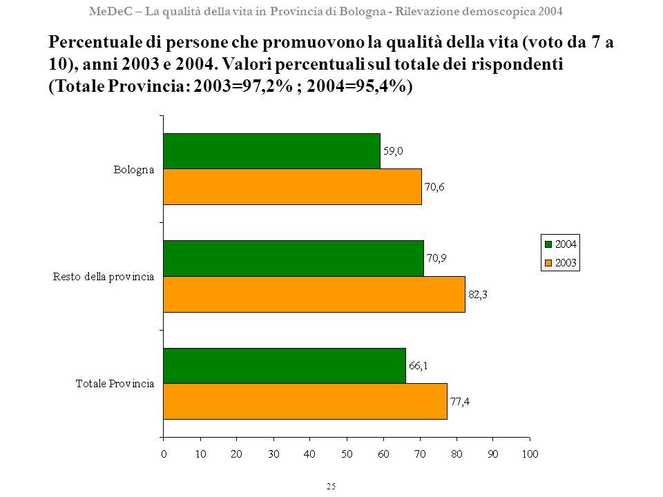 25 MeDeC – La qualità della vita in Provincia di Bologna - Rilevazione demoscopica 2004 Percentuale di persone che promuovono la qualità della vita (voto da 7 a 10), anni 2003 e 2004.