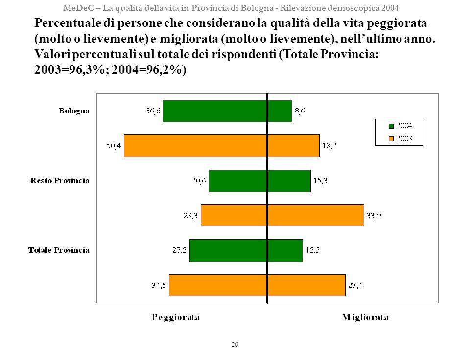 26 MeDeC – La qualità della vita in Provincia di Bologna - Rilevazione demoscopica 2004 Percentuale di persone che considerano la qualità della vita peggiorata (molto o lievemente) e migliorata (molto o lievemente), nellultimo anno.