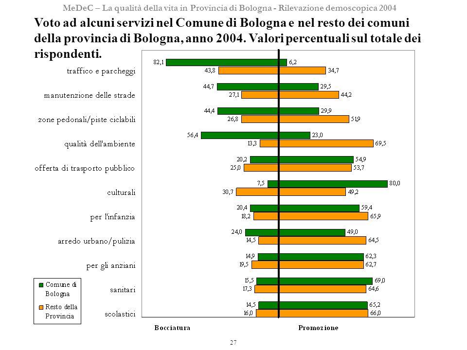 27 MeDeC – La qualità della vita in Provincia di Bologna - Rilevazione demoscopica 2004 Voto ad alcuni servizi nel Comune di Bologna e nel resto dei comuni della provincia di Bologna, anno 2004.