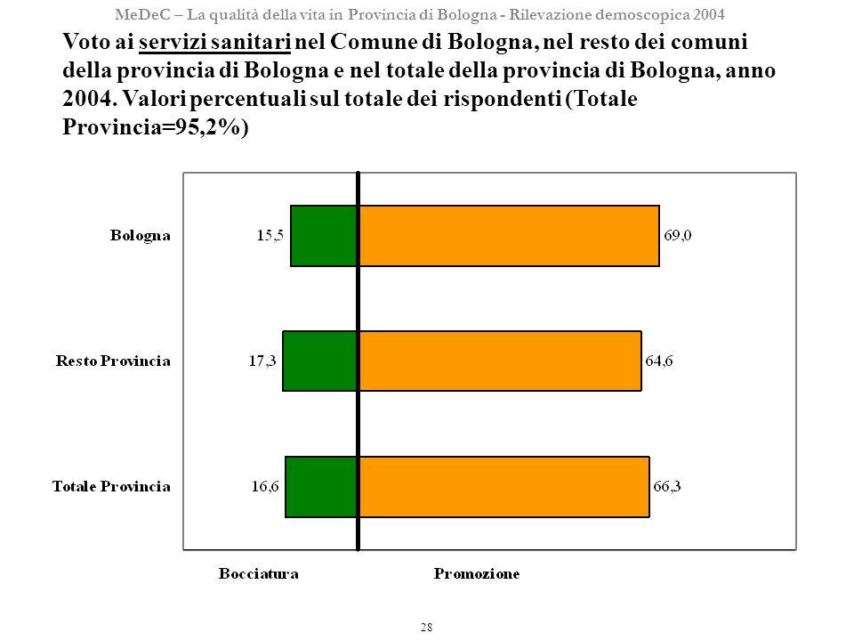 28 MeDeC – La qualità della vita in Provincia di Bologna - Rilevazione demoscopica 2004 Voto ai servizi sanitari nel Comune di Bologna, nel resto dei comuni della provincia di Bologna e nel totale della provincia di Bologna, anno 2004.