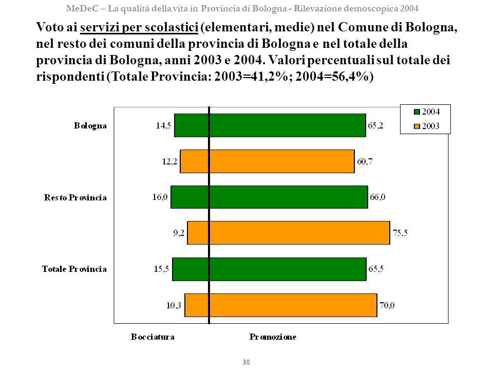 30 MeDeC – La qualità della vita in Provincia di Bologna - Rilevazione demoscopica 2004 Voto ai servizi per scolastici (elementari, medie) nel Comune di Bologna, nel resto dei comuni della provincia di Bologna e nel totale della provincia di Bologna, anni 2003 e 2004.