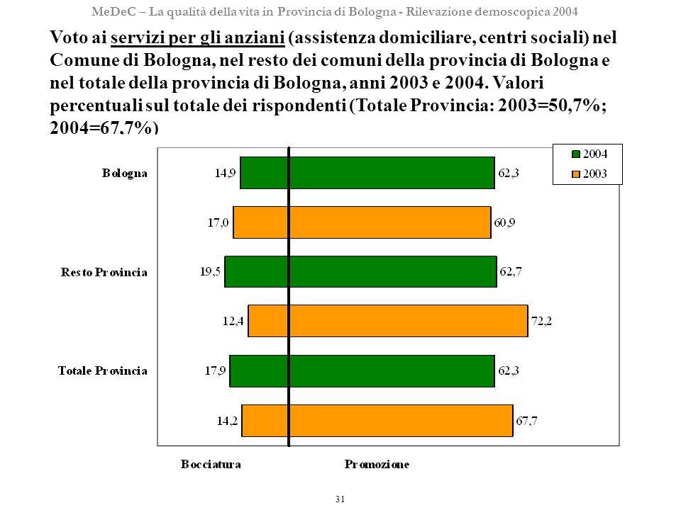 31 MeDeC – La qualità della vita in Provincia di Bologna - Rilevazione demoscopica 2004 Voto ai servizi per gli anziani (assistenza domiciliare, centri sociali) nel Comune di Bologna, nel resto dei comuni della provincia di Bologna e nel totale della provincia di Bologna, anni 2003 e 2004.