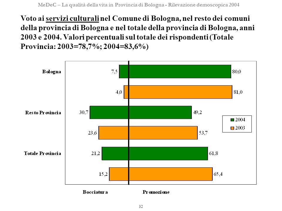 32 MeDeC – La qualità della vita in Provincia di Bologna - Rilevazione demoscopica 2004 Voto ai servizi culturali nel Comune di Bologna, nel resto dei comuni della provincia di Bologna e nel totale della provincia di Bologna, anni 2003 e 2004.