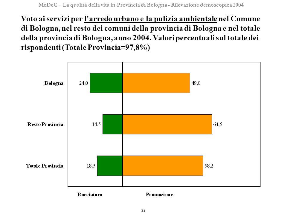 33 MeDeC – La qualità della vita in Provincia di Bologna - Rilevazione demoscopica 2004 Voto ai servizi per l arredo urbano e la pulizia ambientale nel Comune di Bologna, nel resto dei comuni della provincia di Bologna e nel totale della provincia di Bologna, anno 2004.