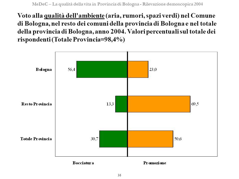36 MeDeC – La qualità della vita in Provincia di Bologna - Rilevazione demoscopica 2004 Voto alla qualità dell ambiente (aria, rumori, spazi verdi) nel Comune di Bologna, nel resto dei comuni della provincia di Bologna e nel totale della provincia di Bologna, anno 2004.