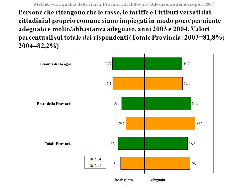 39 MeDeC – La qualità della vita in Provincia di Bologna - Rilevazione demoscopica 2004 Persone che ritengono che le tasse, le tariffe e i tributi versati dai cittadini al proprio comune siano impiegati in modo poco/per niente adeguato e molto/abbastanza adeguato, anni 2003 e 2004.