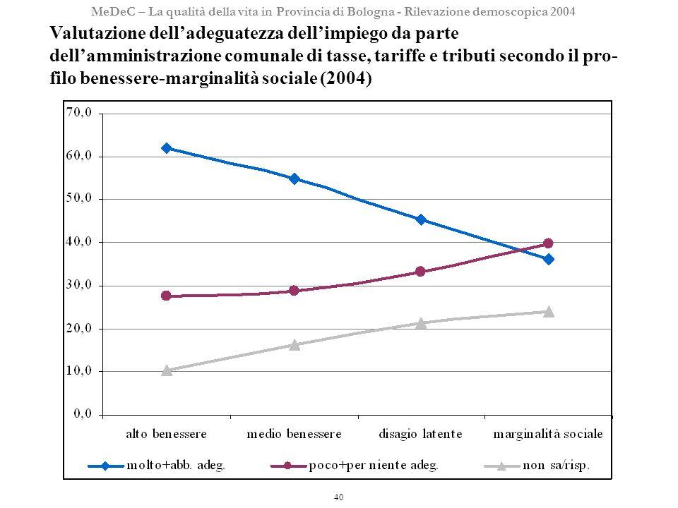 40 MeDeC – La qualità della vita in Provincia di Bologna - Rilevazione demoscopica 2004 Valutazione delladeguatezza dellimpiego da parte dellamministrazione comunale di tasse, tariffe e tributi secondo il pro- filo benessere-marginalità sociale (2004)