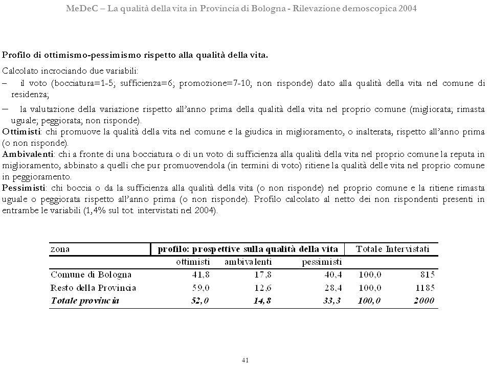 41 MeDeC – La qualità della vita in Provincia di Bologna - Rilevazione demoscopica 2004