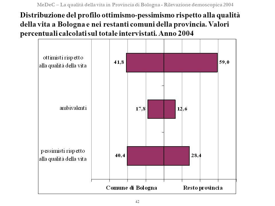 42 MeDeC – La qualità della vita in Provincia di Bologna - Rilevazione demoscopica 2004 Distribuzione del profilo ottimismo-pessimismo rispetto alla qualità della vita a Bologna e nei restanti comuni della provincia.