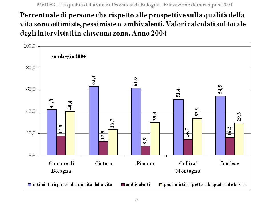 43 MeDeC – La qualità della vita in Provincia di Bologna - Rilevazione demoscopica 2004 Percentuale di persone che rispetto alle prospettive sulla qualità della vita sono ottimiste, pessimiste o ambivalenti.