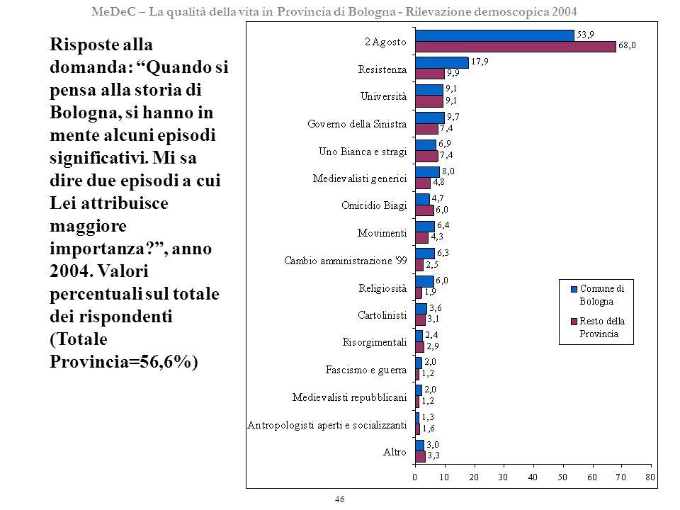 46 MeDeC – La qualità della vita in Provincia di Bologna - Rilevazione demoscopica 2004 Risposte alla domanda: Quando si pensa alla storia di Bologna, si hanno in mente alcuni episodi significativi.