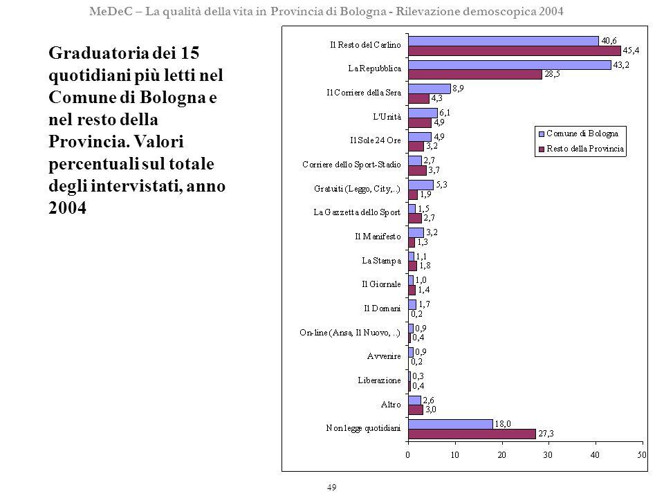 49 MeDeC – La qualità della vita in Provincia di Bologna - Rilevazione demoscopica 2004 Graduatoria dei 15 quotidiani più letti nel Comune di Bologna e nel resto della Provincia.