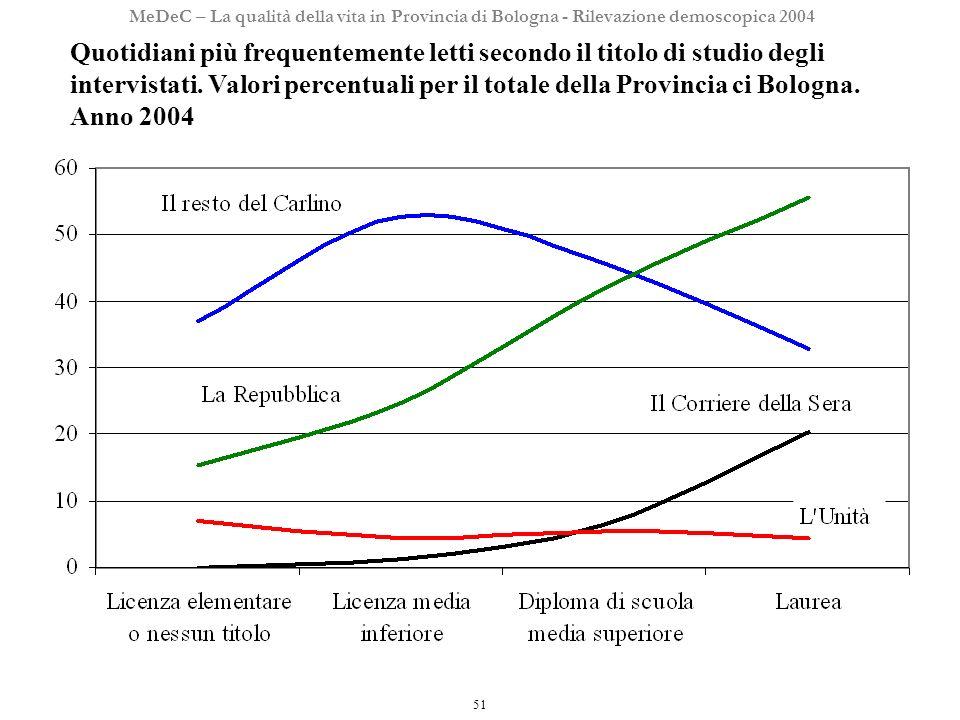 51 MeDeC – La qualità della vita in Provincia di Bologna - Rilevazione demoscopica 2004 Quotidiani più frequentemente letti secondo il titolo di studio degli intervistati.