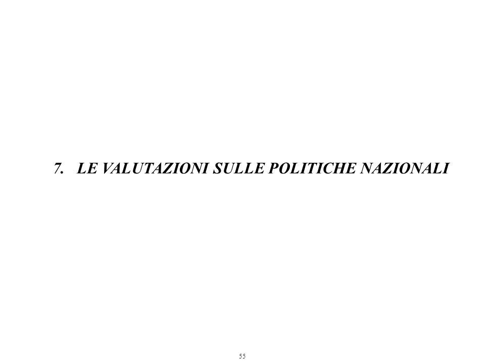 55 7.LE VALUTAZIONI SULLE POLITICHE NAZIONALI