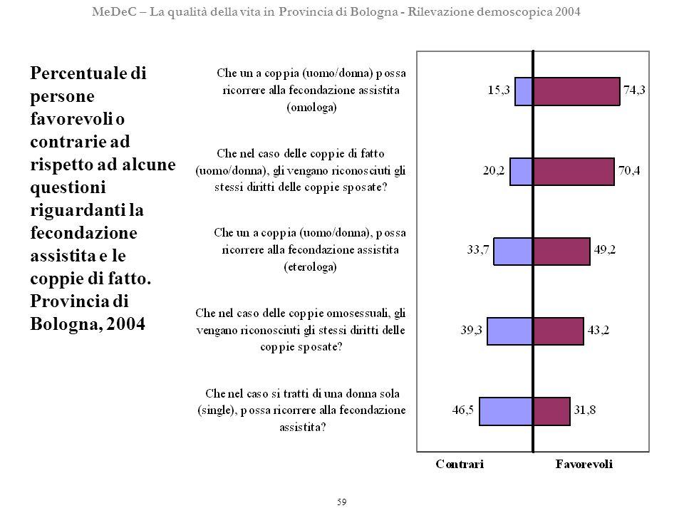 59 MeDeC – La qualità della vita in Provincia di Bologna - Rilevazione demoscopica 2004 Percentuale di persone favorevoli o contrarie ad rispetto ad alcune questioni riguardanti la fecondazione assistita e le coppie di fatto.