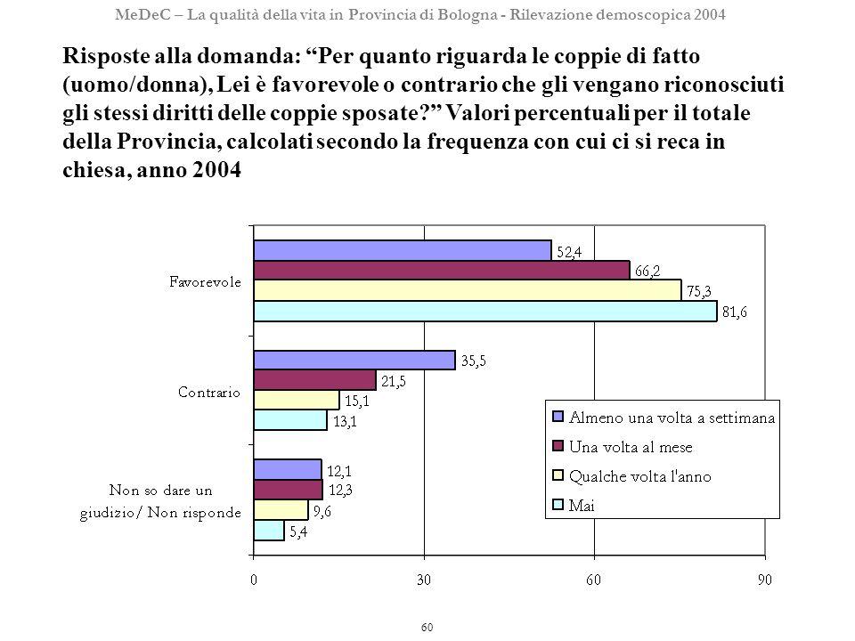 60 MeDeC – La qualità della vita in Provincia di Bologna - Rilevazione demoscopica 2004 Risposte alla domanda: Per quanto riguarda le coppie di fatto (uomo/donna), Lei è favorevole o contrario che gli vengano riconosciuti gli stessi diritti delle coppie sposate.