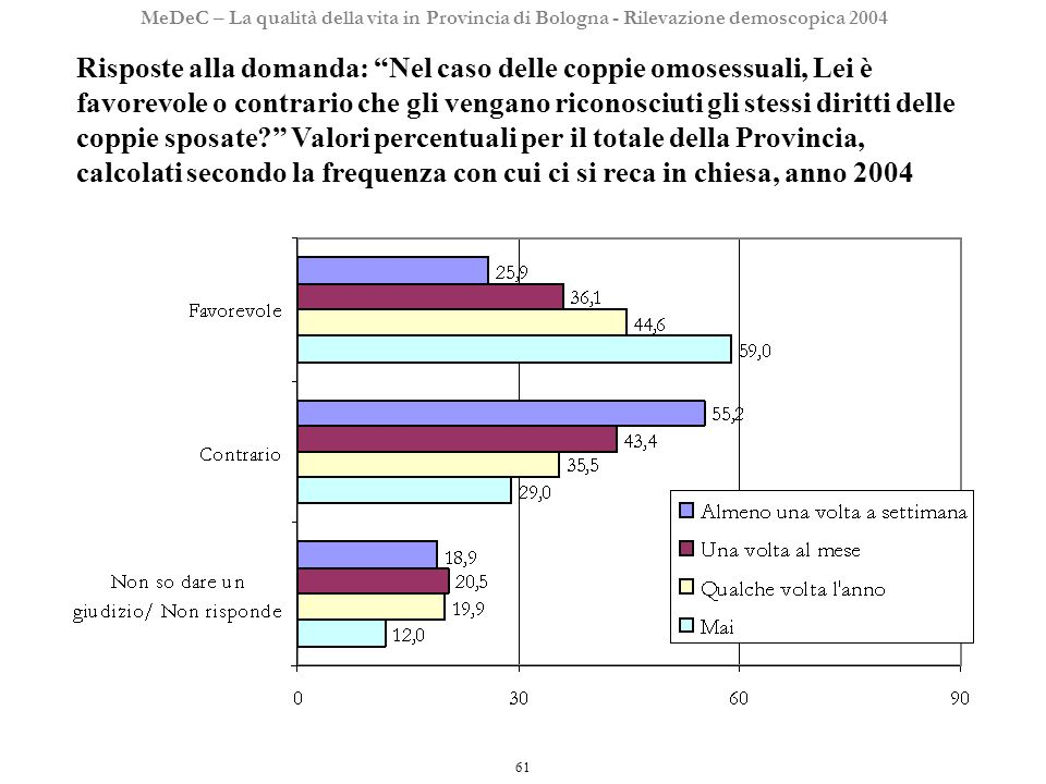 61 MeDeC – La qualità della vita in Provincia di Bologna - Rilevazione demoscopica 2004 Risposte alla domanda: Nel caso delle coppie omosessuali, Lei è favorevole o contrario che gli vengano riconosciuti gli stessi diritti delle coppie sposate.