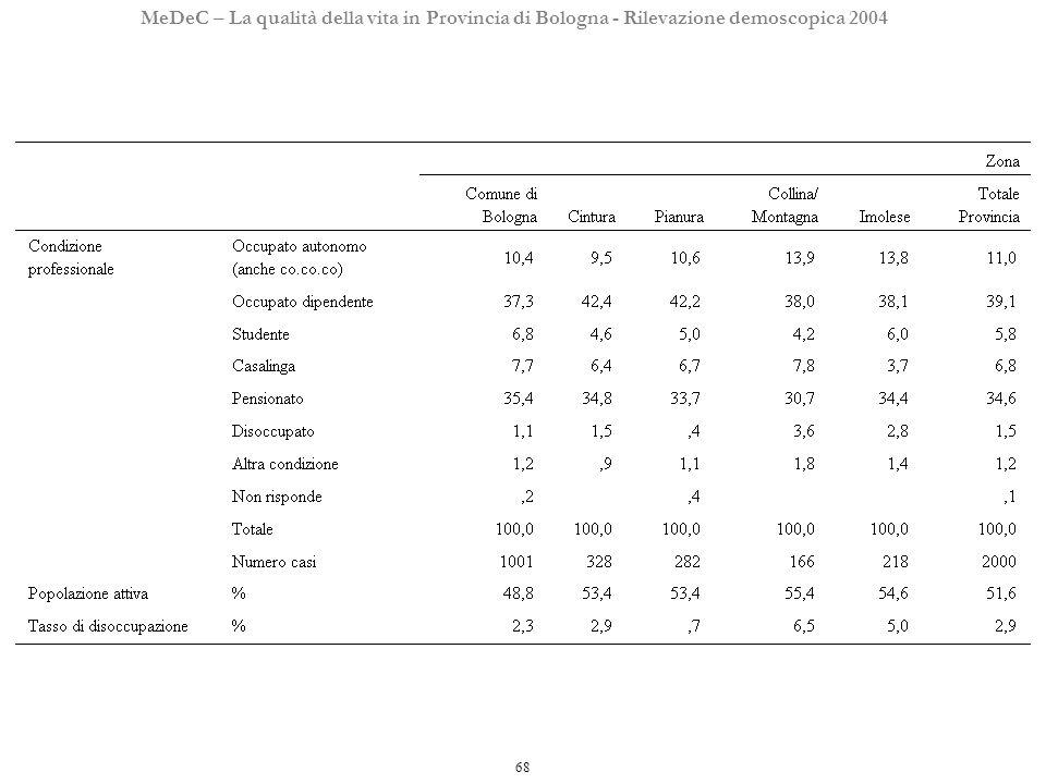 68 MeDeC – La qualità della vita in Provincia di Bologna - Rilevazione demoscopica 2004