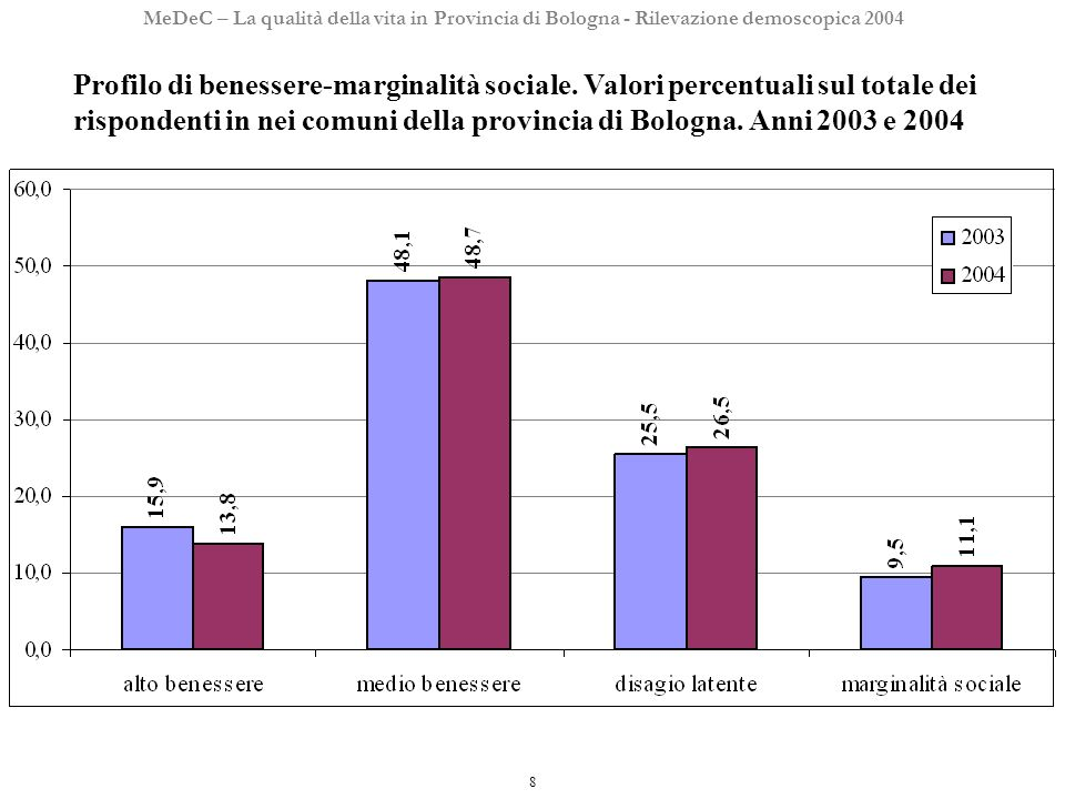 8 MeDeC – La qualità della vita in Provincia di Bologna - Rilevazione demoscopica 2004 Profilo di benessere-marginalità sociale.