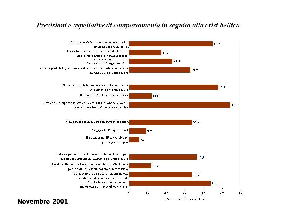 Previsioni e aspettative di comportamento in seguito alla crisi bellica Novembre 2001