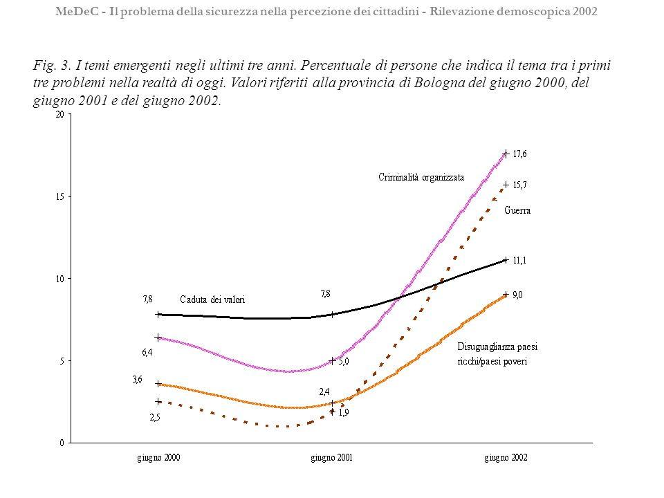 Fig. 3. I temi emergenti negli ultimi tre anni. Percentuale di persone che indica il tema tra i primi tre problemi nella realtà di oggi. Valori riferi