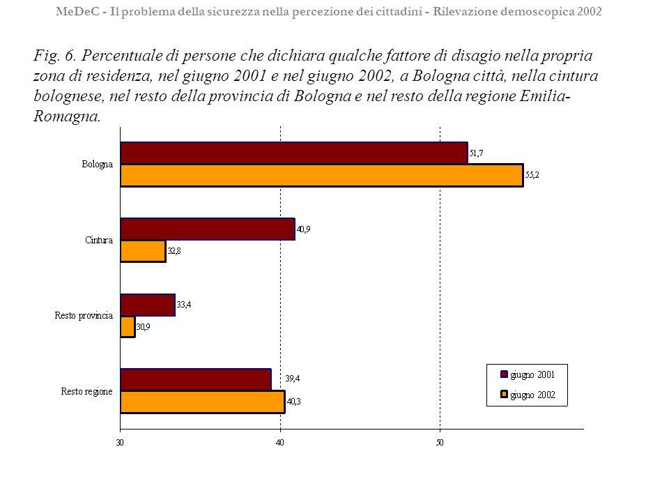 Fig. 6. Percentuale di persone che dichiara qualche fattore di disagio nella propria zona di residenza, nel giugno 2001 e nel giugno 2002, a Bologna c