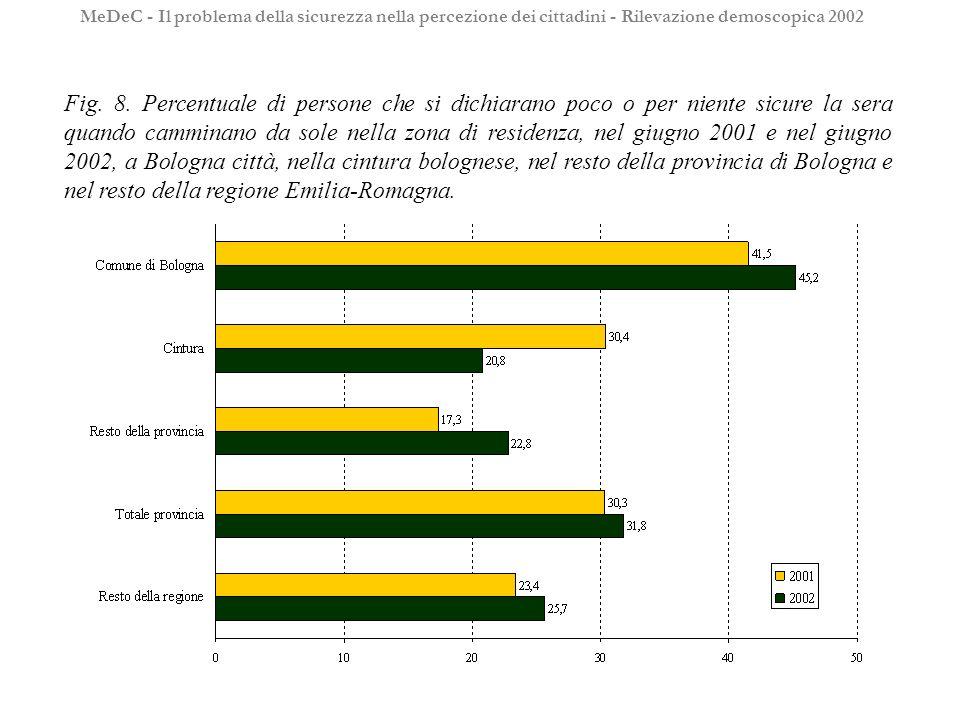 Fig. 8. Percentuale di persone che si dichiarano poco o per niente sicure la sera quando camminano da sole nella zona di residenza, nel giugno 2001 e